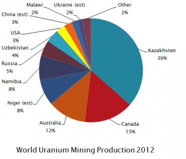 World_Uranium_Mining_Production_2012