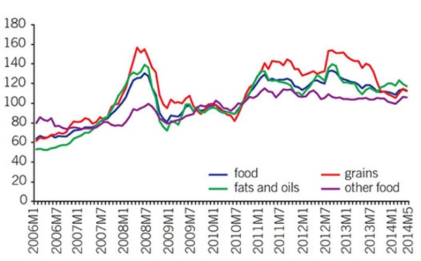 World-Bank-Food-Prices-Chart