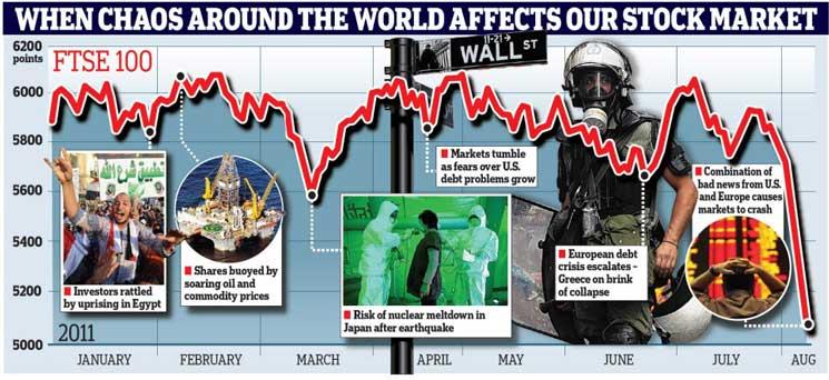A különböző válságok mindig is komoly hatással voltak a tőzsdei árfolyamokra.